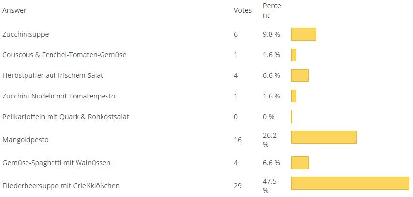 poll-result