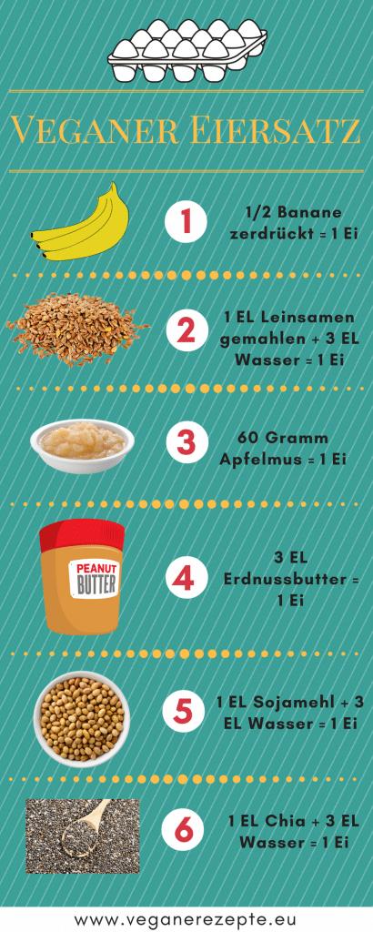 Veganer Ei-Ersatz Infografik