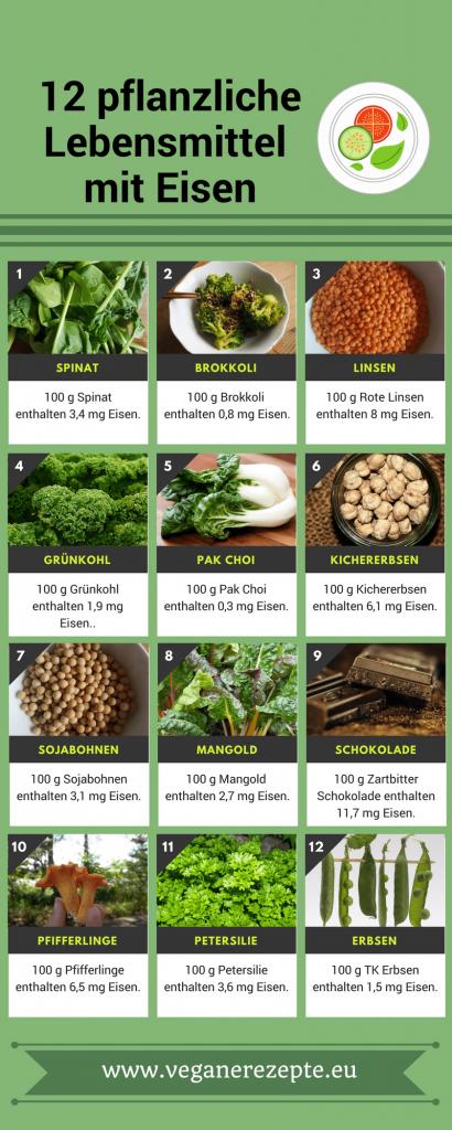 12 pflanzliche lebensmittel mit Eisen vegane Ernährung-min