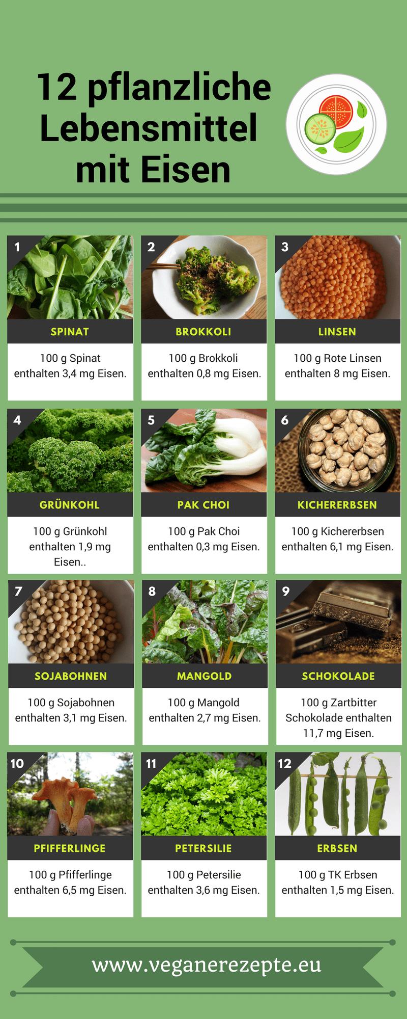 Pflanzliche Lebensmittel mit Eisen bei veganer Ernährung